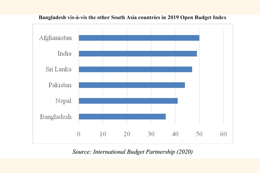 Open budget survey: How does Bangladesh fare?