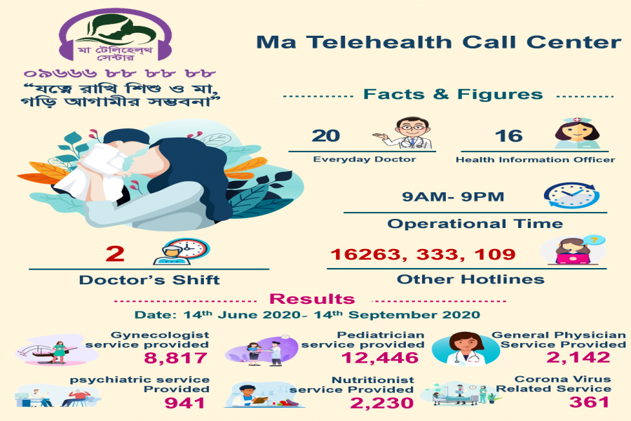 Ma-Telehealth Center launched