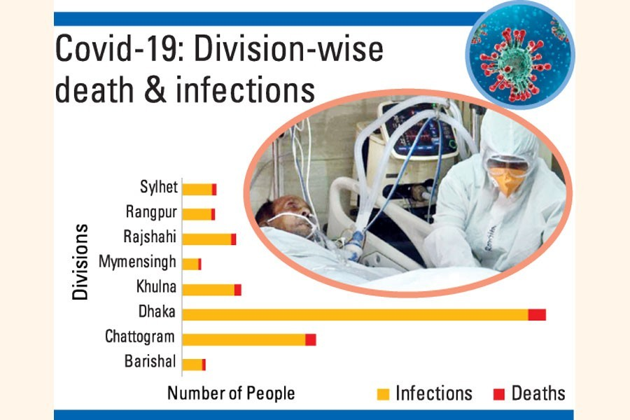 Health management disparity-2: Oxygen, ICU shortage in districts to blame