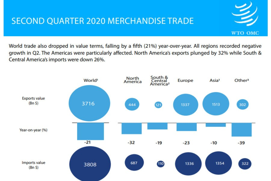 Global merchandise trade drops by 14.30pc in Q2: WTO