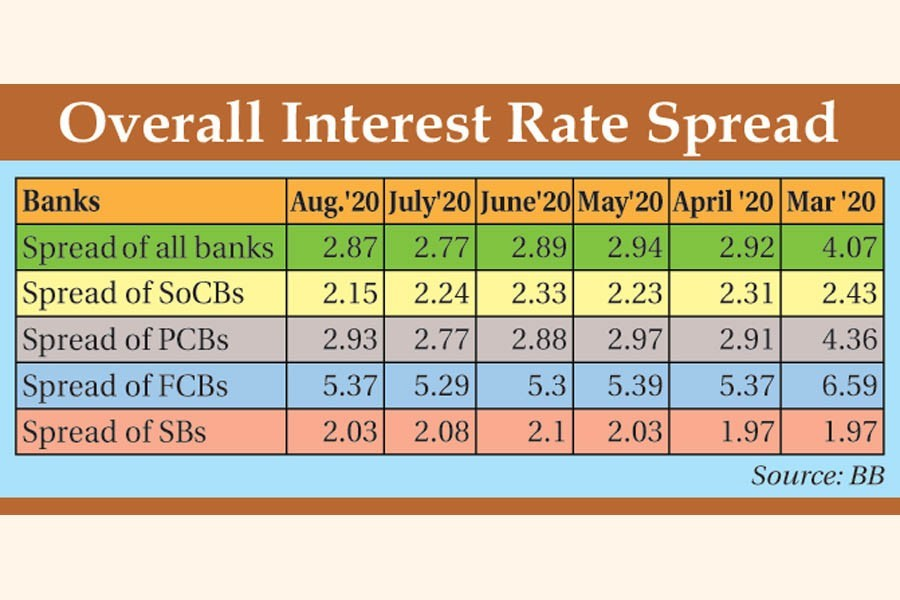 Interest rate spread rises in August