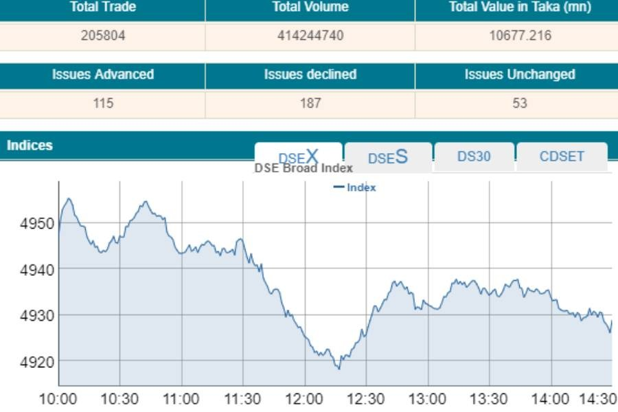 Stocks extend losses after choppy trading