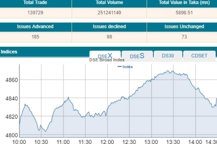 Stocks return to green after three days