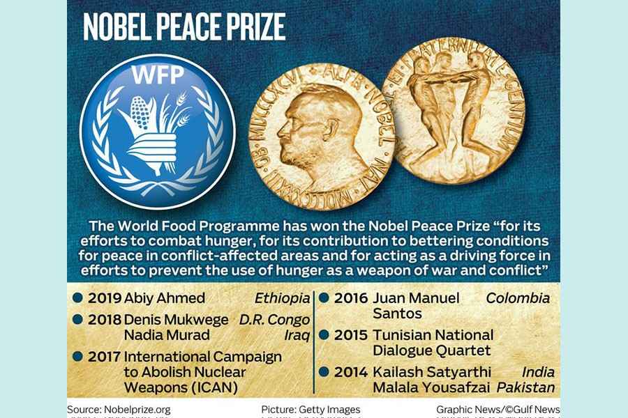 World Food Programme wins the Nobel Peace Prize