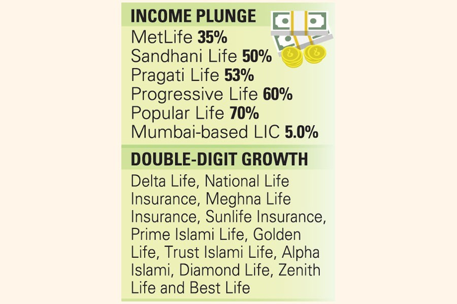 Life insurers' earning plunges