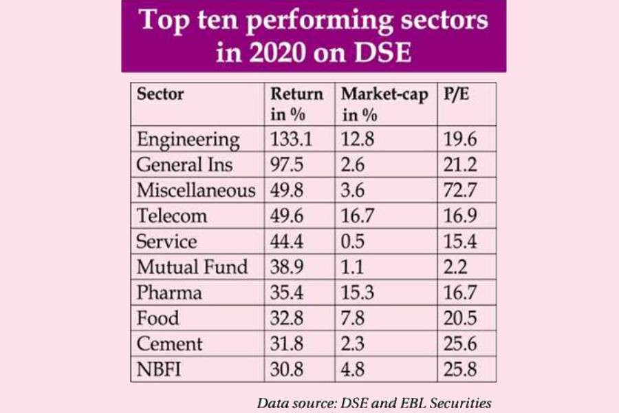 Engineering sector proves to be the best 2020 stock market performer