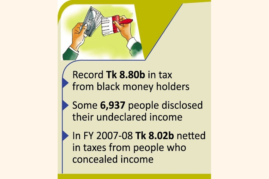 7,000 legalise undeclared income, govt earns record Tk 8.8b in taxes