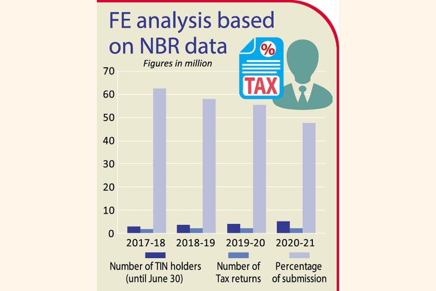 Majority TIN-holders didn't submit tax returns; NBR may get tough on them