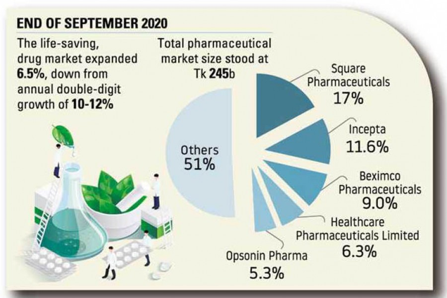 Pharma industry growth halves in 2020