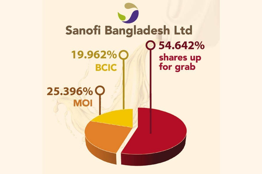 Two conglomerates in race to acquire Sanofi's Bangladesh operations