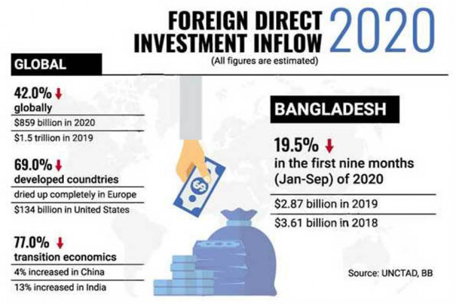 Bangladesh sees slump in FDI inflow as foreign investment falls worldwide