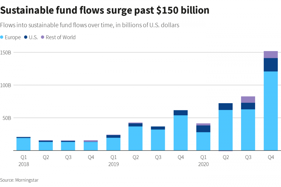 Graphic: Sustainable fund flows surge past $150 billion