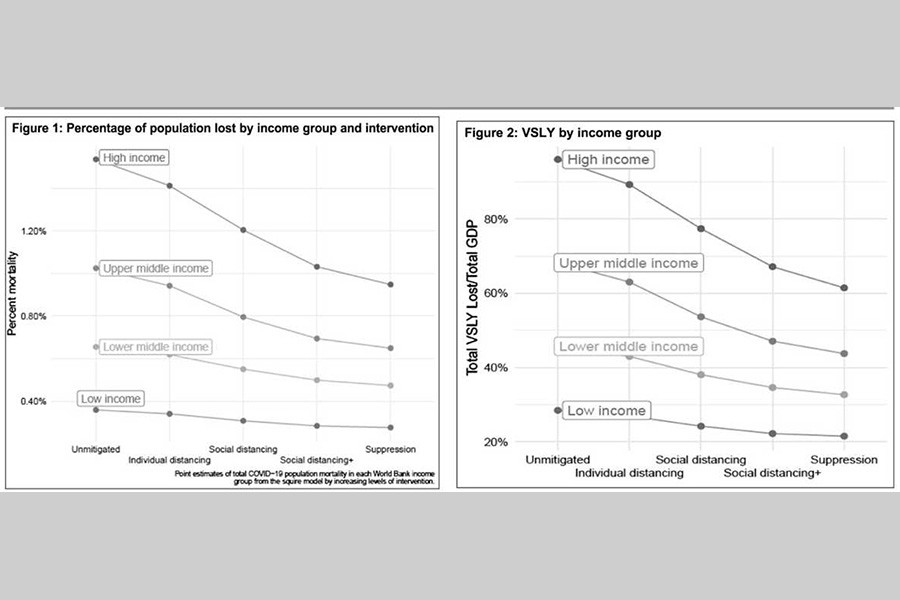 Benefits and costs of social distancing in rich and poor countries
