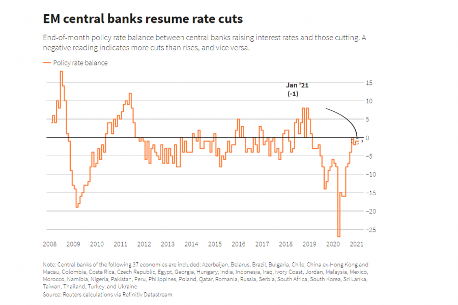 Emerging market central bank rate cuts fade further