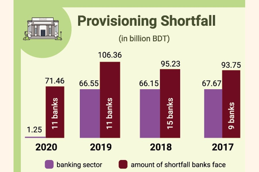 Bangladeshi banks in artificial comfort zone