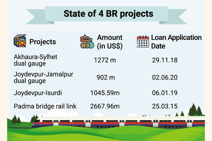 Bangladesh's four railway mega projects under Belt and Road Initiative suffer delay