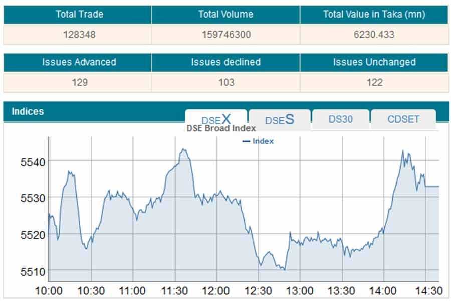 Stocks post marginal rise after bumpy ride
