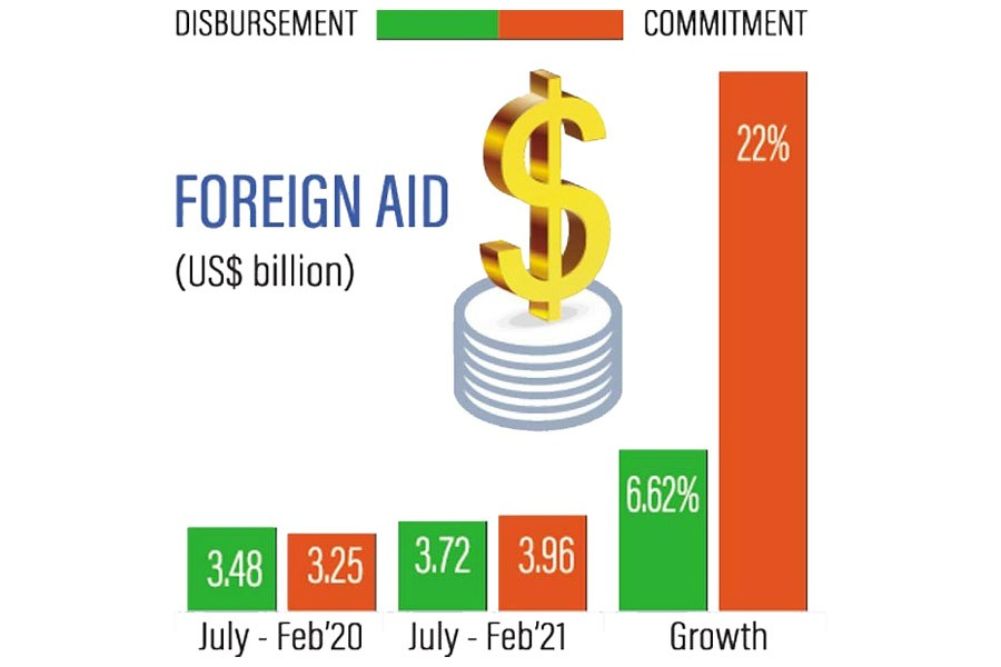 Dhaka receives big budgetary supports from overseas aid in Jul-Feb