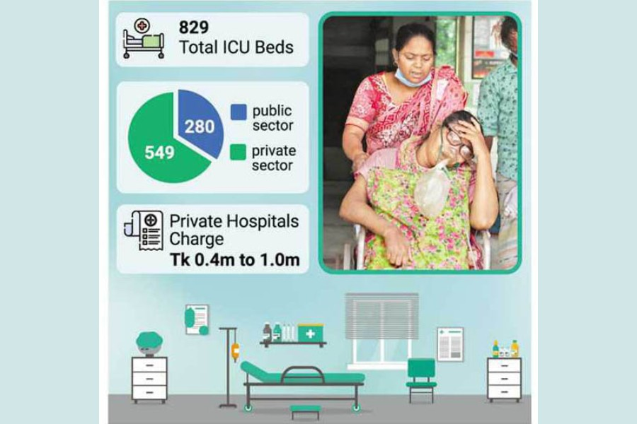 Private caregivers charge high as public hospitals have dearth of ICU beds