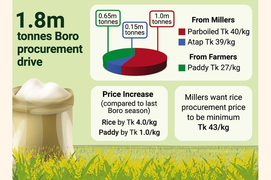 Prospect of hitting boro rice purchase target remains clouded