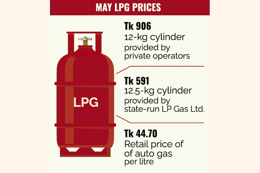 Energy regulator cuts LPG prices by 7pc