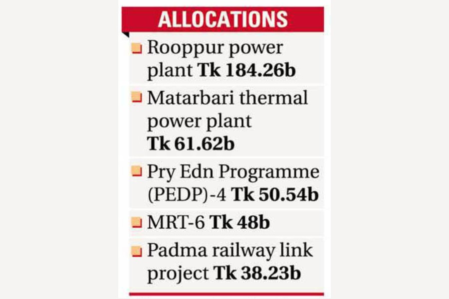 Mega projects, not Covid priority areas, secure more allocations