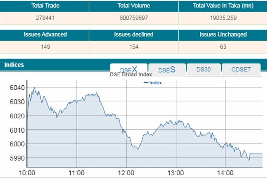 Stocks end nearly flat ahead of budget