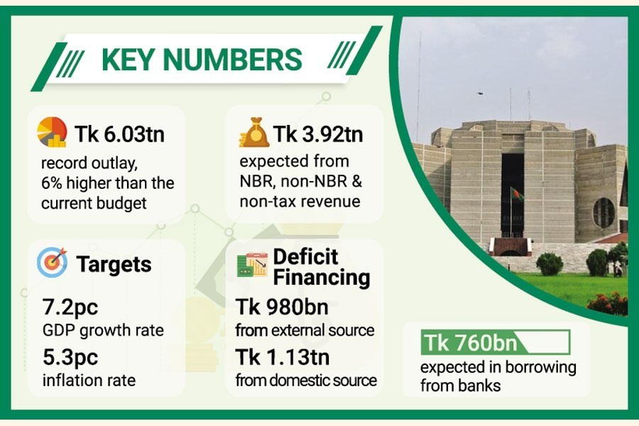 Government's bank borrowing target set at Tk 760b for 2021-22 fiscal year