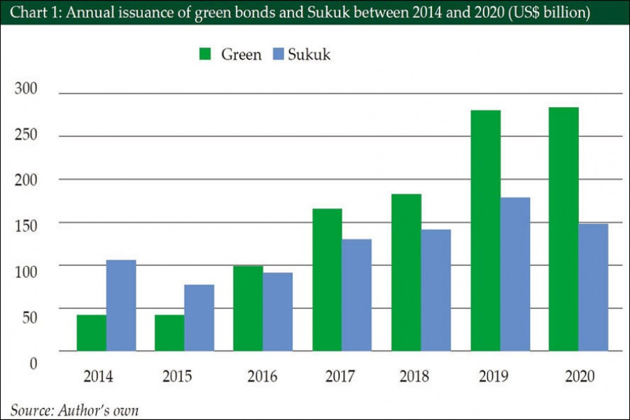 Can Sukuk match the growth  trajectory of green bonds?