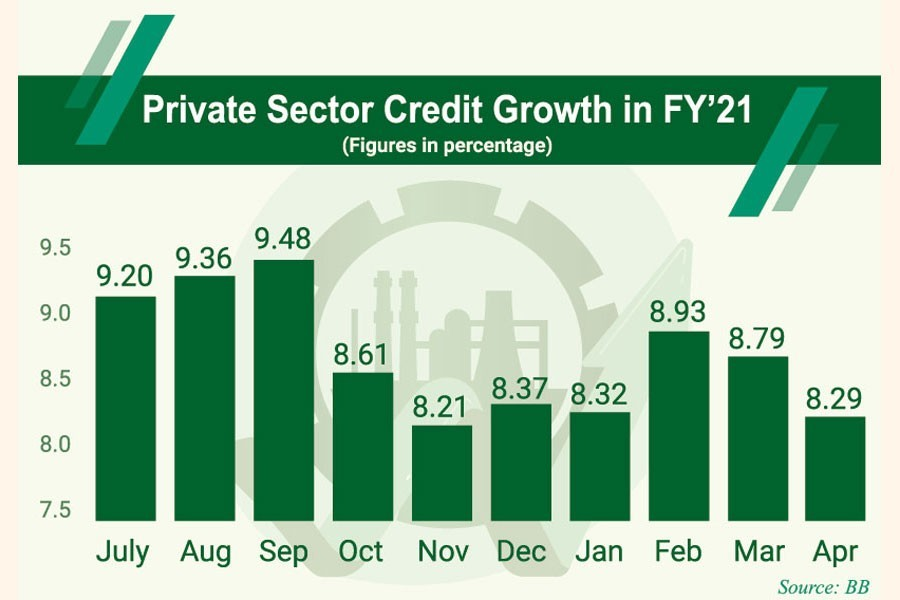 Private sector credit growth falls further during 2nd wave of Covid-19
