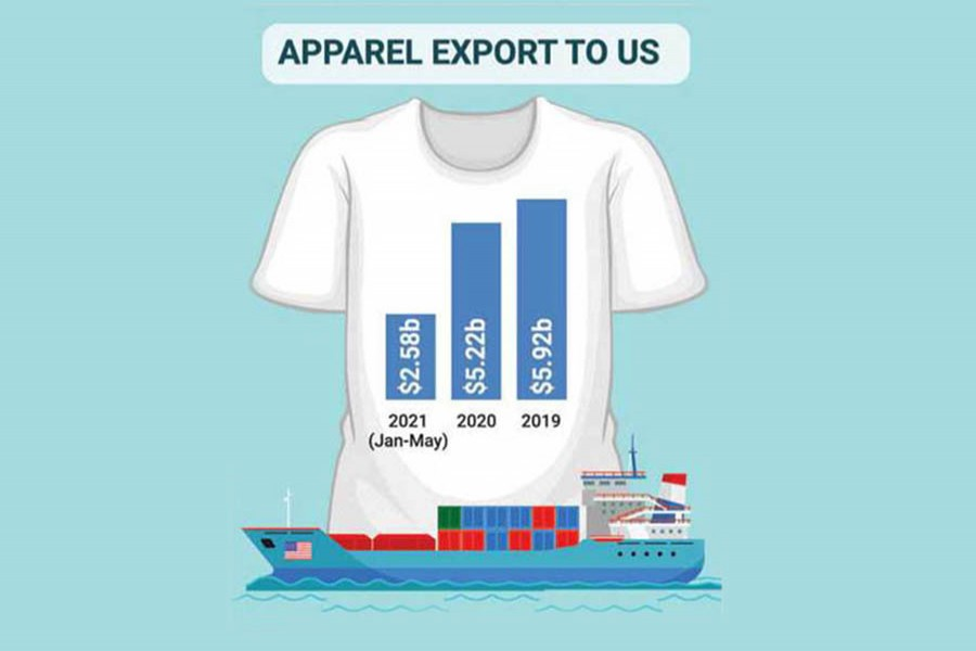 Bangladesh's apparel exports to US claw back