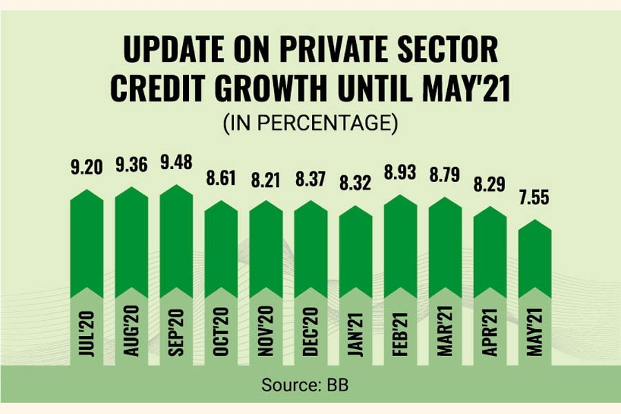 Private credit growth falls remarkably amid second wave of Covid