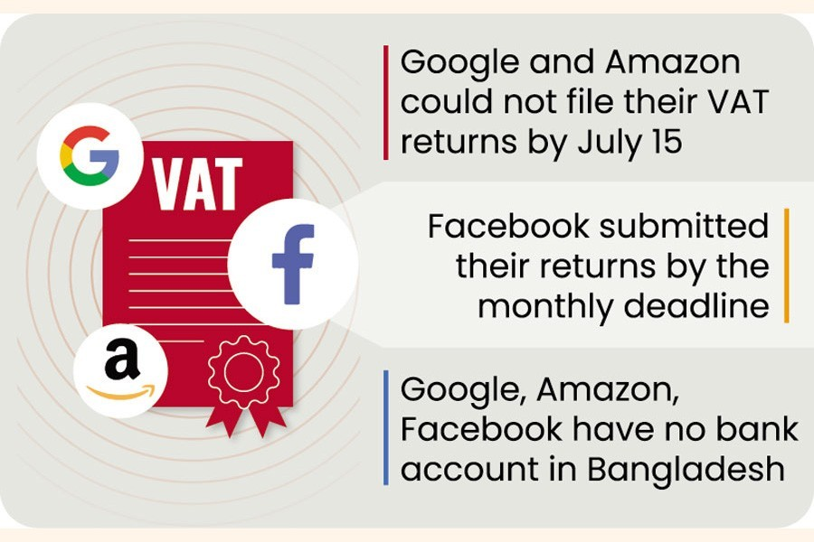 Non-resident companies face hurdles in VAT return submission