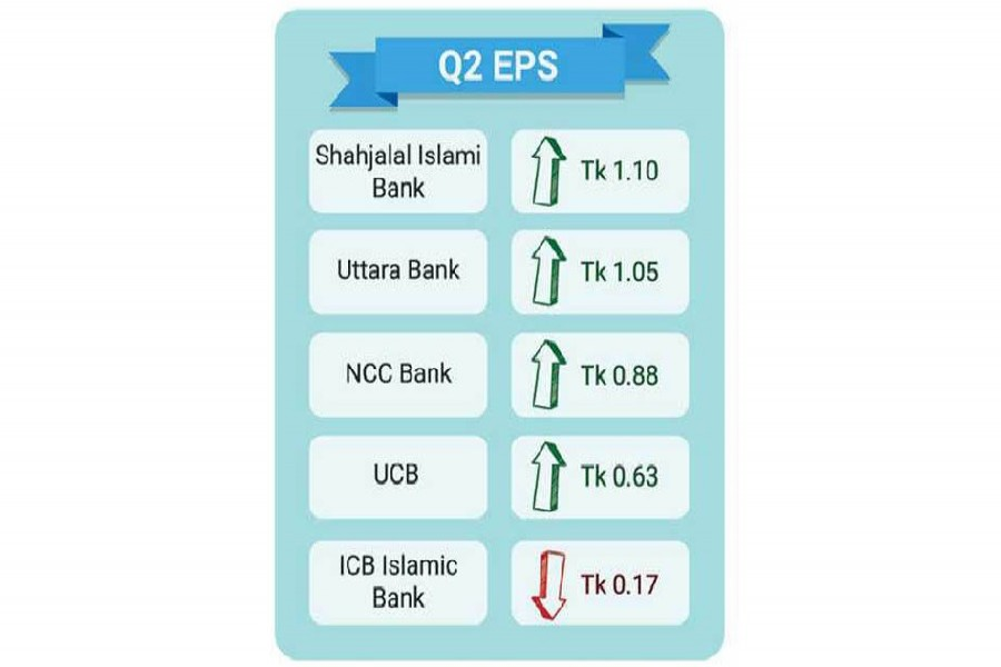 Four banks post 2nd quarter earning per share growth