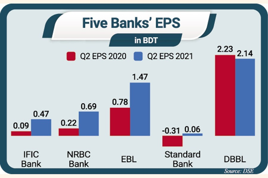 Most listed banks see whopping growth in earnings per share