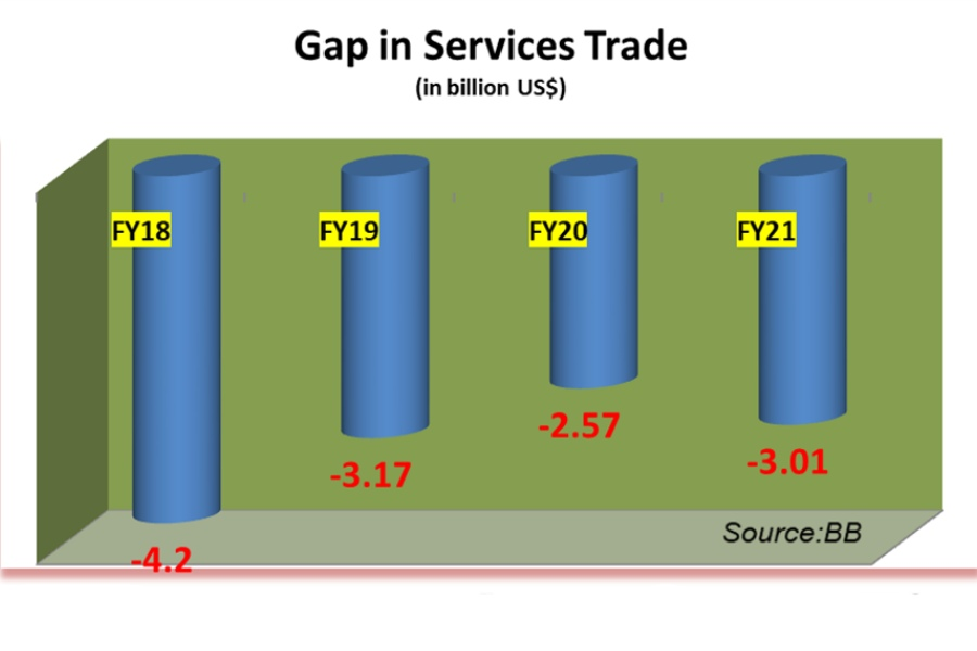 Bangladesh's trade in services gap stands at $3b