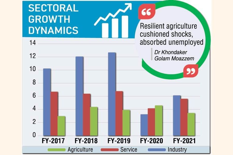 Industrial slump drags down GDP, agriculture saves economy