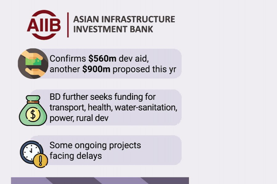 AIIB to review Bangladesh projects for quicker execution