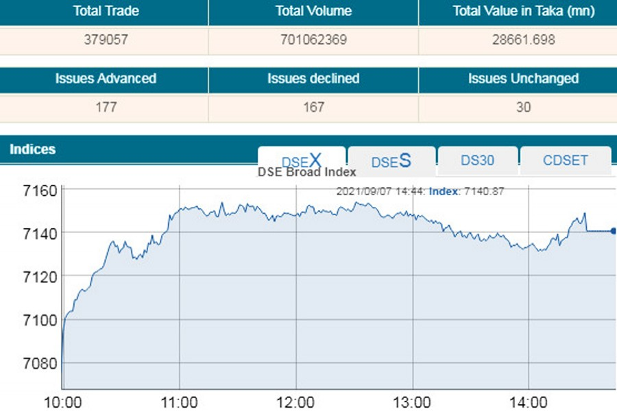 DSE continues record-breaking rally