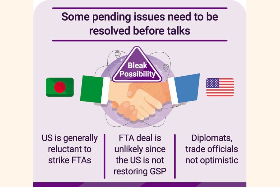 US-Bangladesh FTA deal hardly likely, as compliance issues crop up