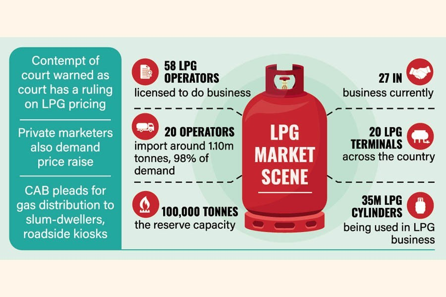 LPG pricing by BPC faces opposition from energy regulator, rights groups