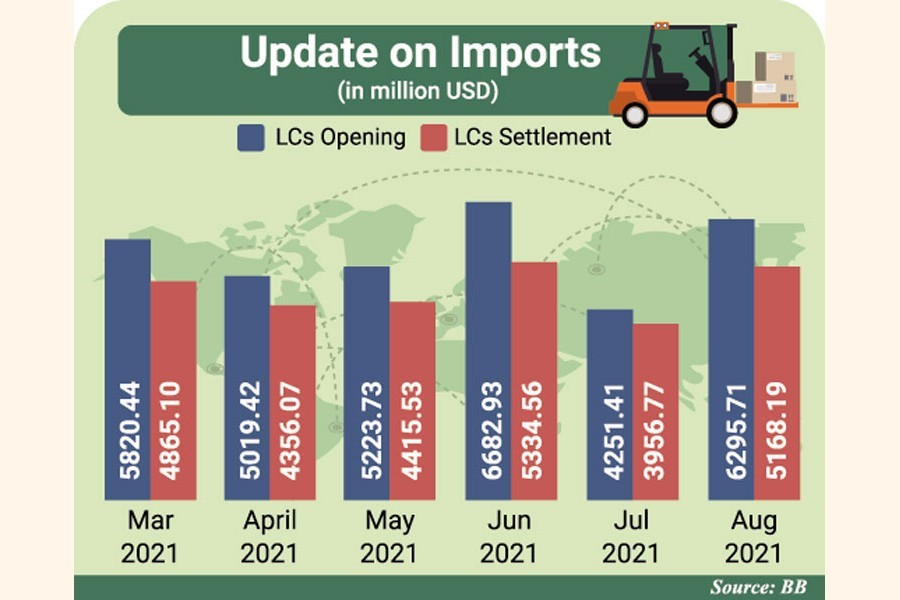 Bangladesh August imports surge as economy rebounds