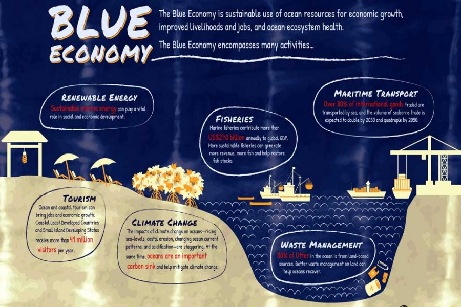 Experts suggest creating a separate ministry to unlock full potentials of blue economy