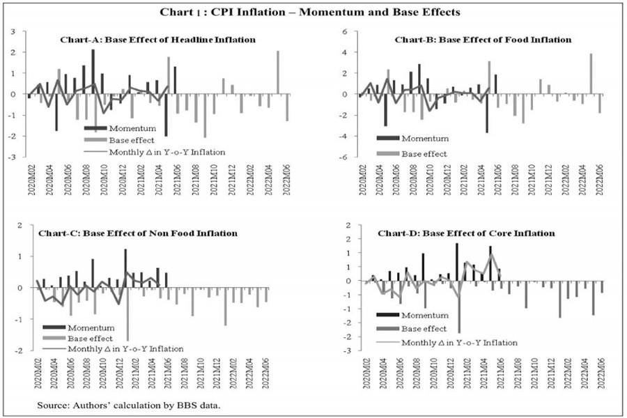 Momentum & base effect of CPI inflation in Bangladesh