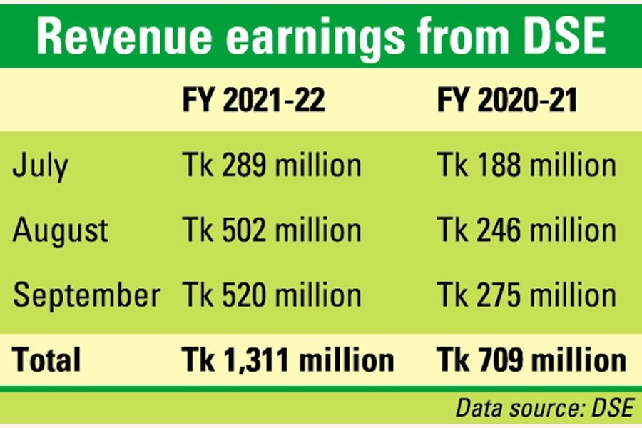 Tax receipts from DSE jumps 85pc in Jul-Sept