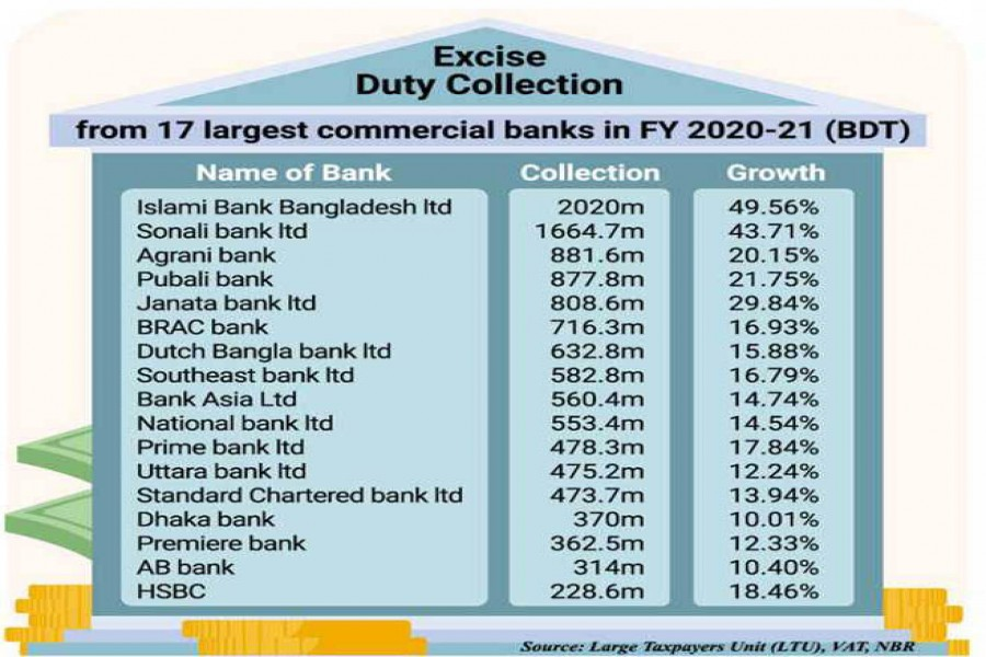 Excise duty receipts on bank deposits surge as 1944 law still applied